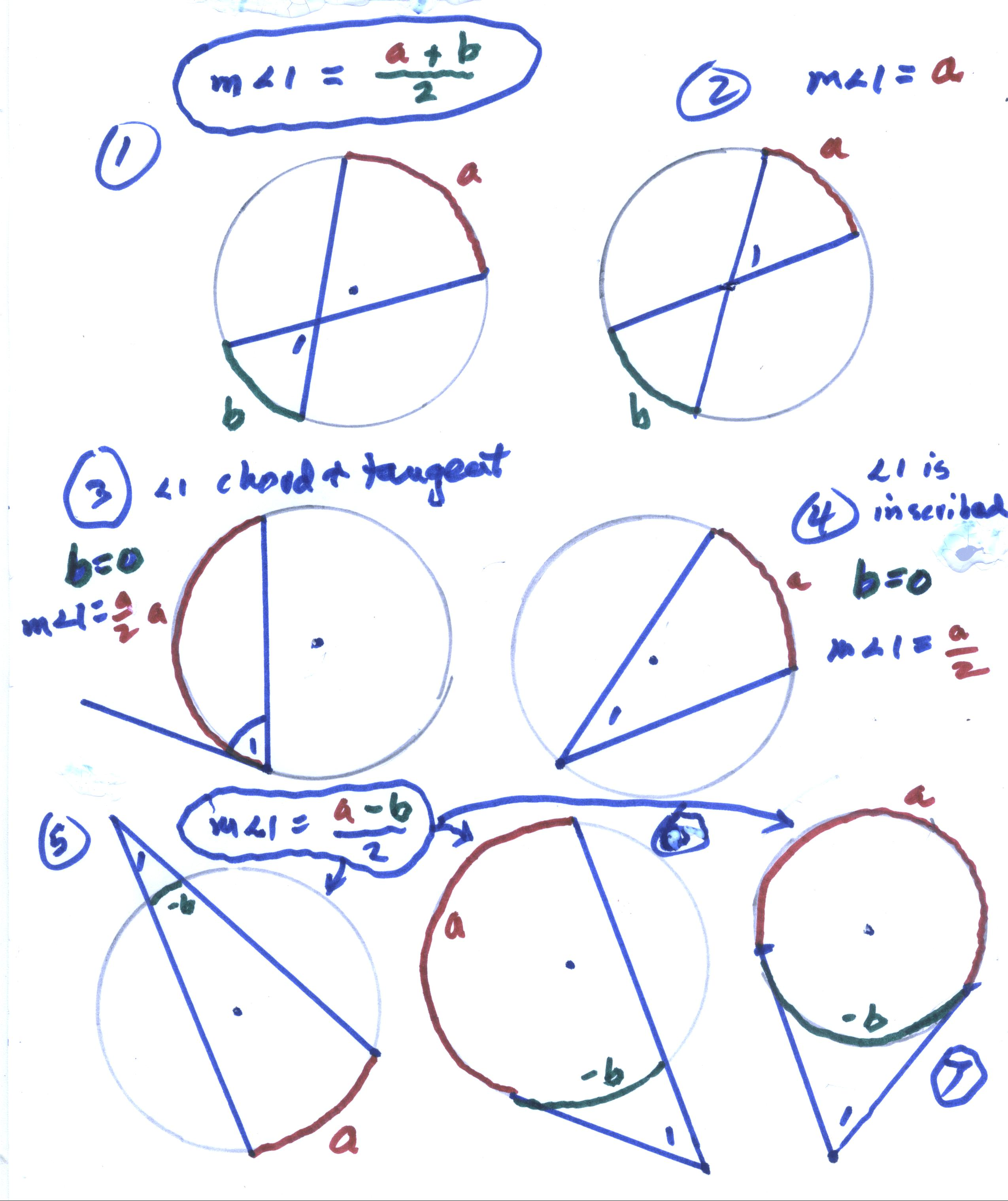 Angles in a circle cases 5 6 7 the vertex of angle 1 is outside the circle and we can think of the curvature of arc b being opposite the curvature of arc a or b ccuart Images