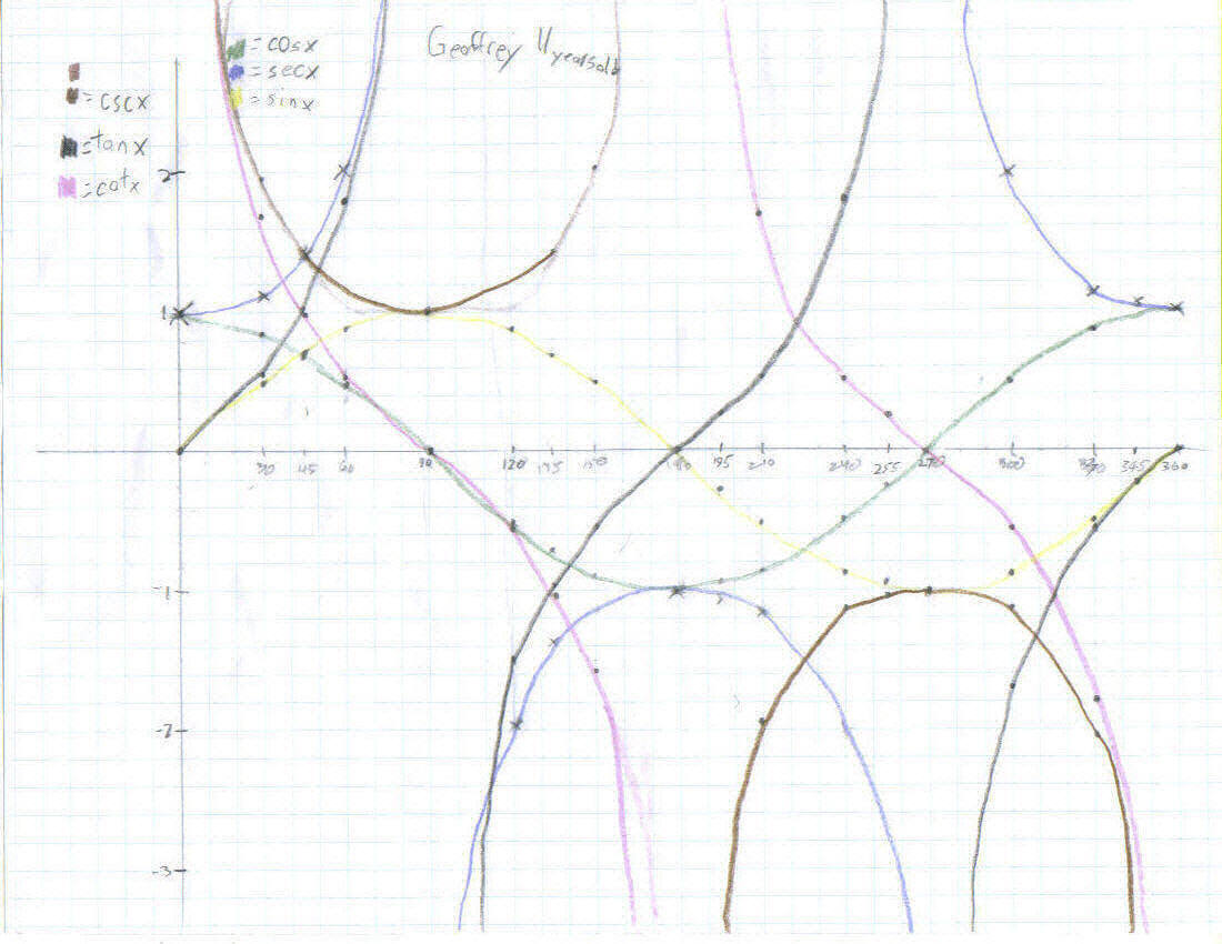 worksheet Trig Graphs Queensammy Worksheets for Elementary – Graphs of Trigonometric Functions Worksheet