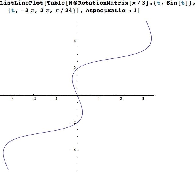 Rotating a sine wave 60 gegrees ccw