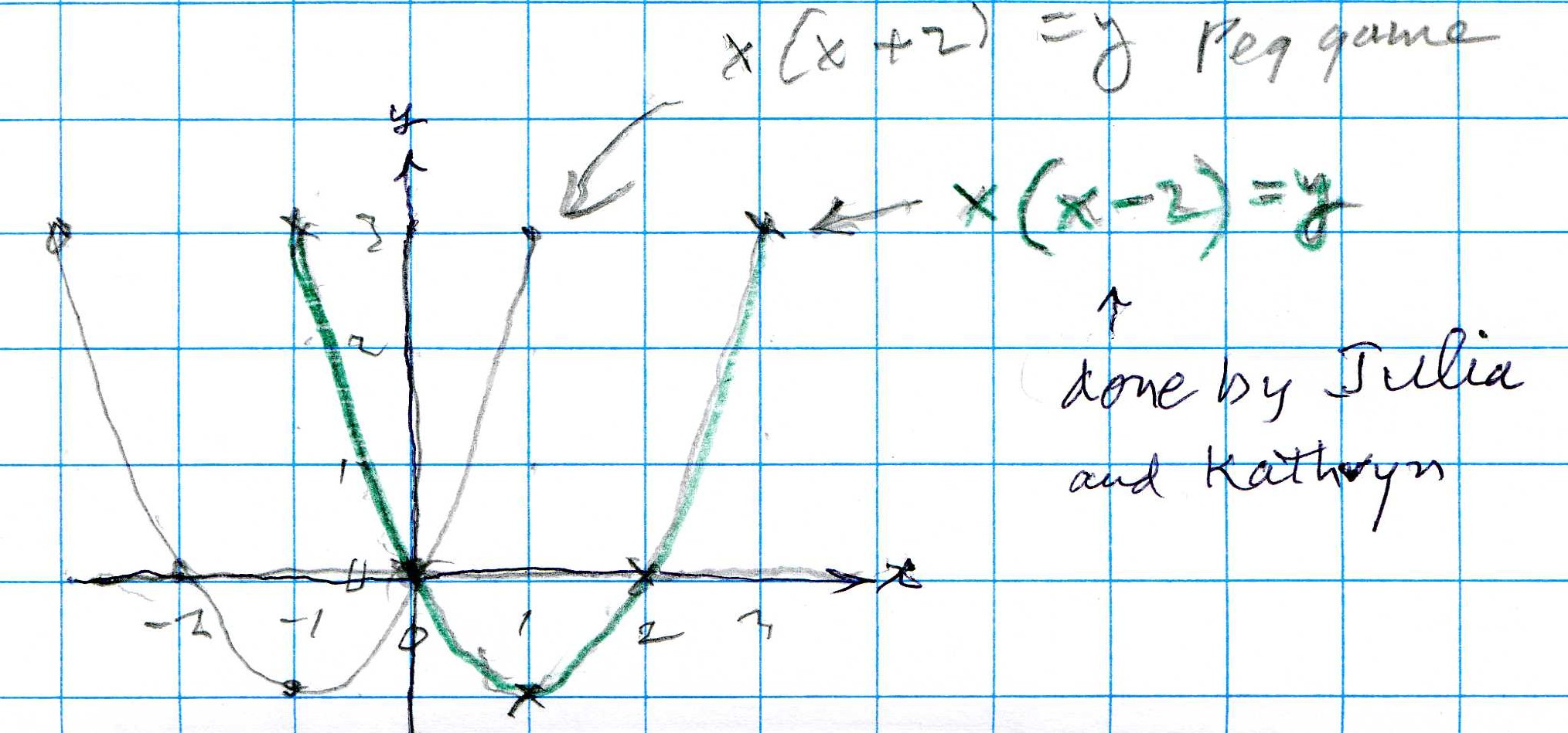 Shaleen moves a parabola and something else happens below don wrote the equation or function for the the peg game parabola in the vertex form in orange and shows for himself that this is equivalent to the falaconquin