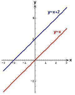 move a graph
