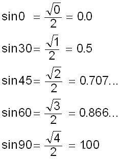 Black Book Values >> Introducing trigonometry to do rotations and rotation ...