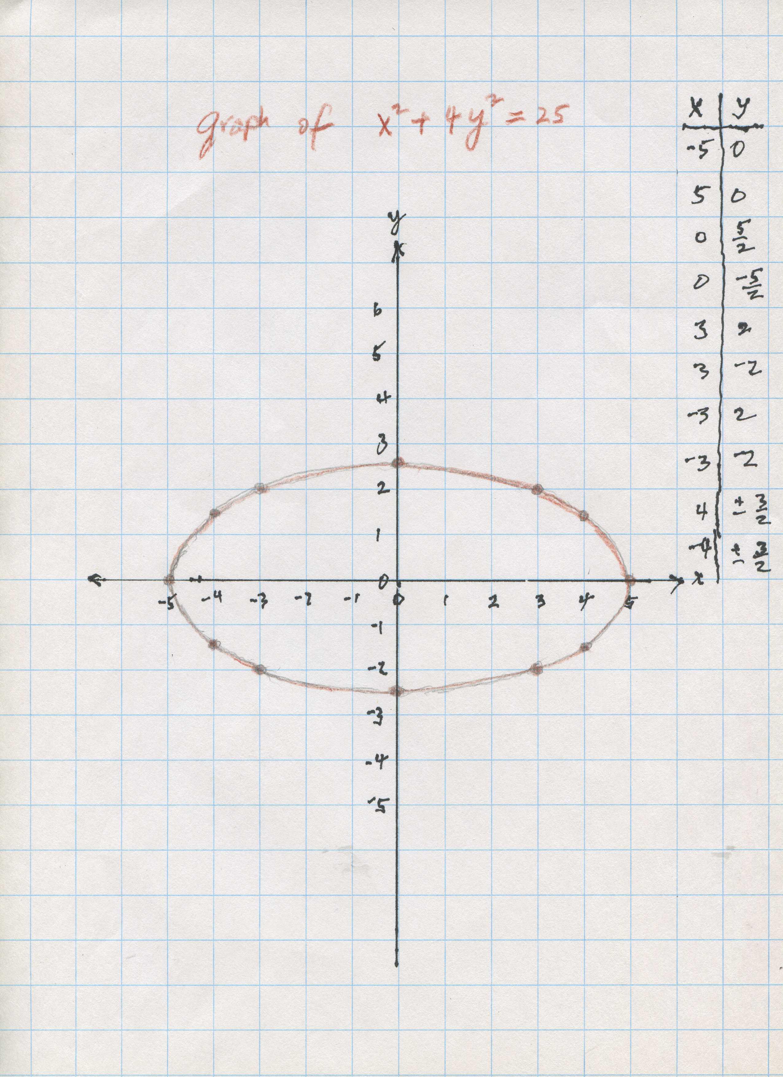 Graph x^2+ky^2=... X 2